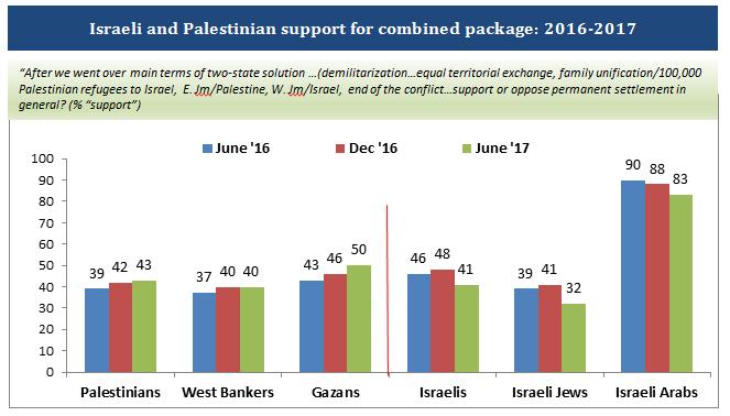 Palestinian-Israeli Pulse | PCPSR