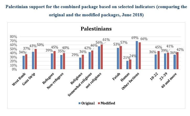 Poll Summary: Palestinian-Israeli Pulse | PCPSR